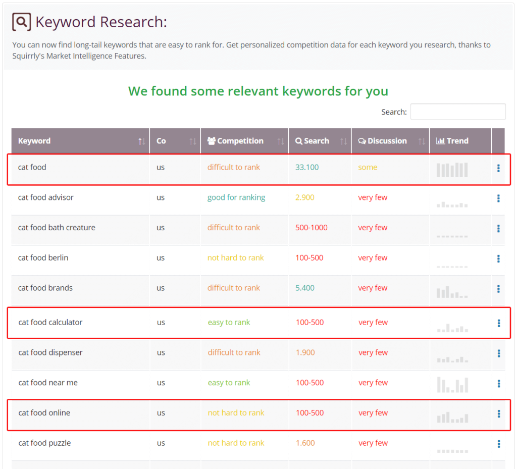 Keyword Research Result List